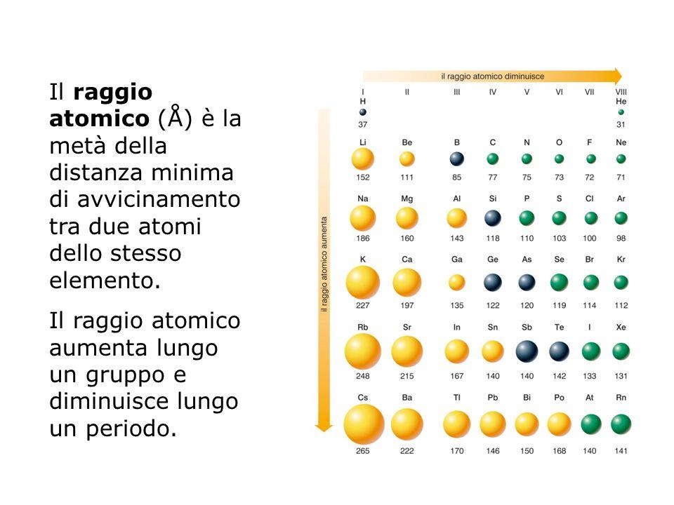 Il raggio atomico (Å) è la metà della distanza minima di avvicinamento tra due atomi dello stesso elemento.