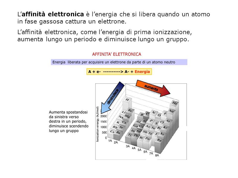 L'affinità elettronica è l'energia che si libera quando un atomo in fase gassosa cattura un elettrone.