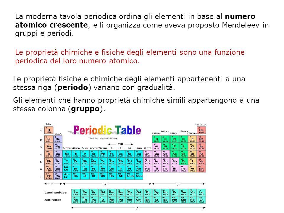 1 la classificazione degli elementi ppt video online scaricare - Quali sono i metalli nella tavola periodica ...