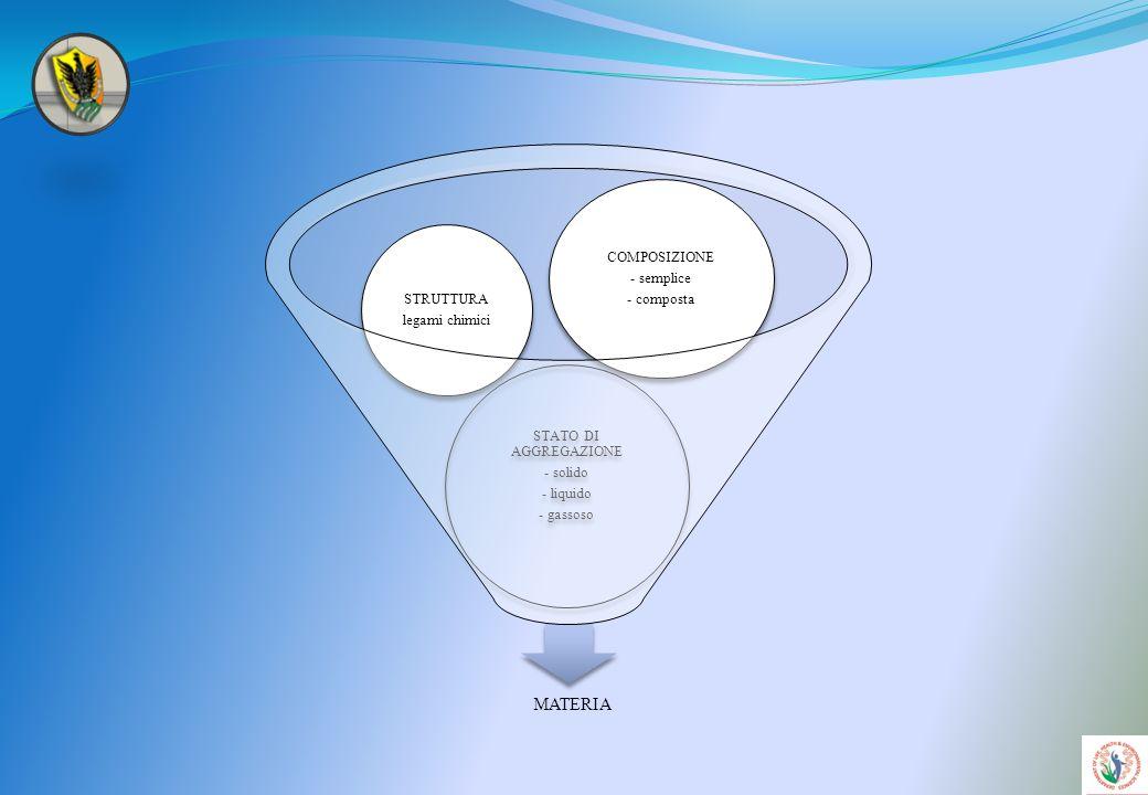 MATERIA COMPOSIZIONE - semplice - composta STRUTTURA legami chimici
