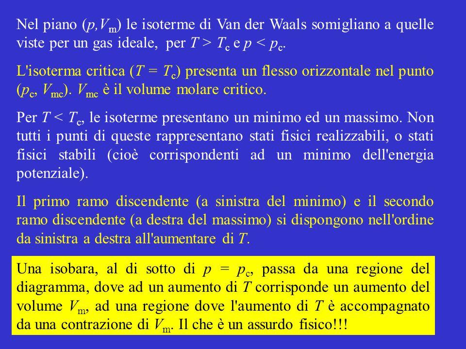 Nel piano (p,Vm) le isoterme di Van der Waals somigliano a quelle viste per un gas ideale, per T > Tc e p < pc.