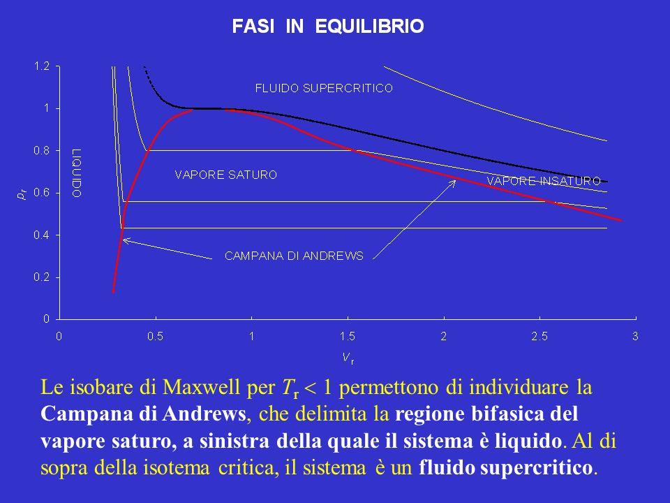 Le isobare di Maxwell per Tr  1 permettono di individuare la Campana di Andrews, che delimita la regione bifasica del vapore saturo, a sinistra della quale il sistema è liquido.