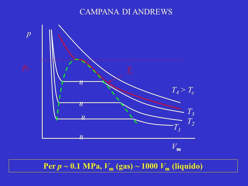 Per p ~ 0.1 MPa, Vm (gas) ~ 1000 Vm (liquido)