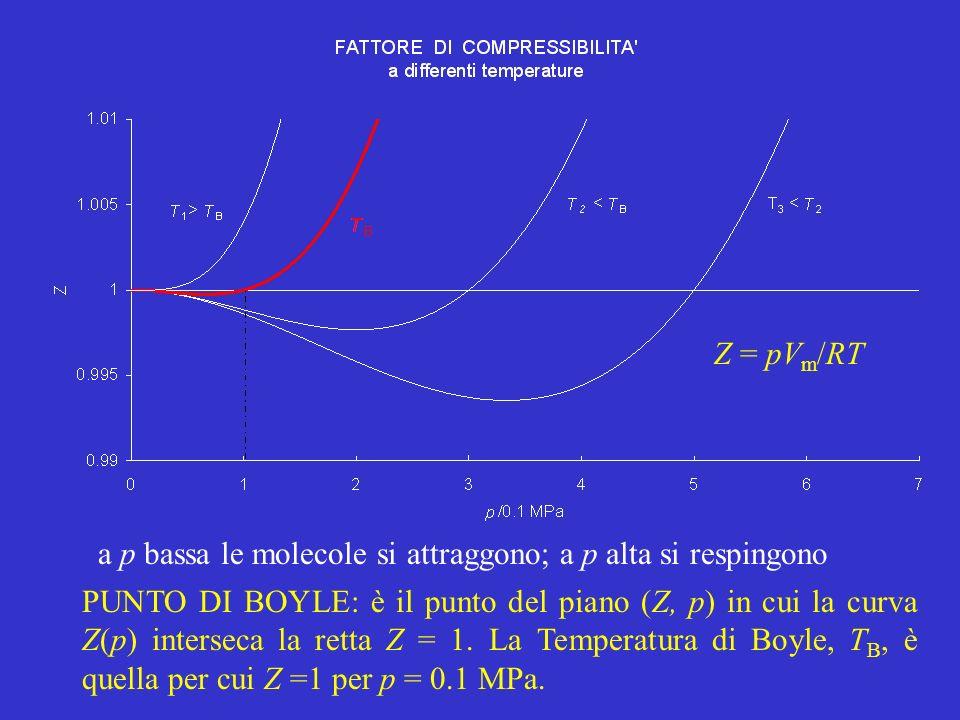 Z = pVm/RT a p bassa le molecole si attraggono; a p alta si respingono.