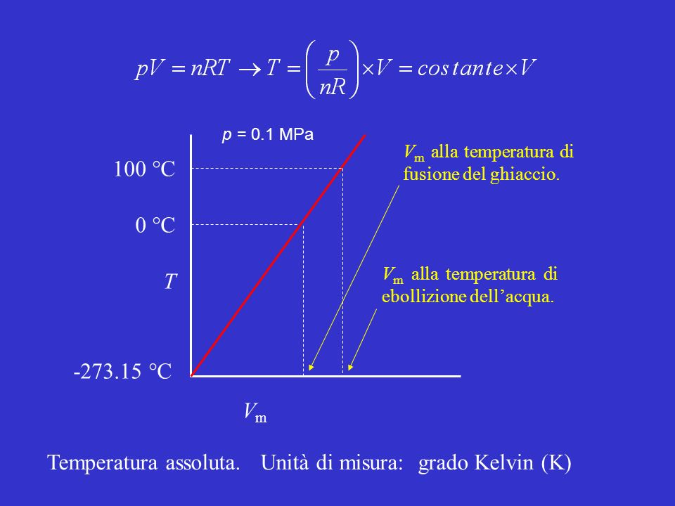 Temperatura assoluta. Unità di misura: grado Kelvin (K)