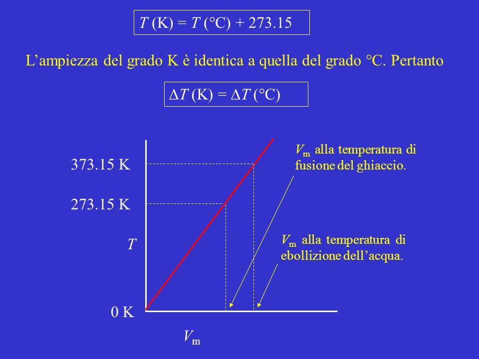 L'ampiezza del grado K è identica a quella del grado °C. Pertanto