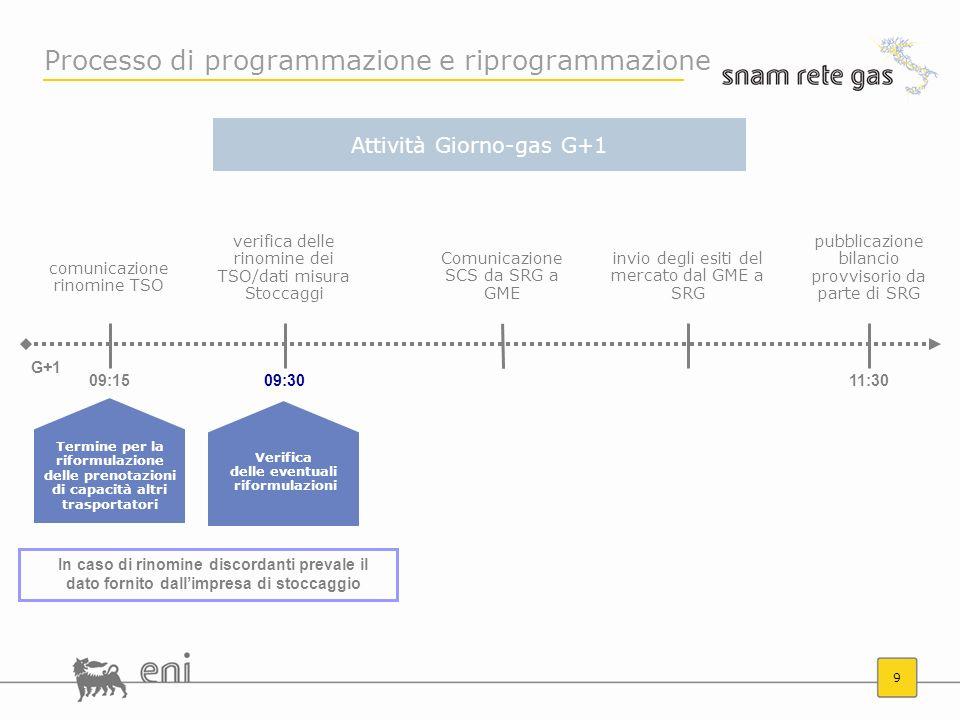 Processo di programmazione e riprogrammazione