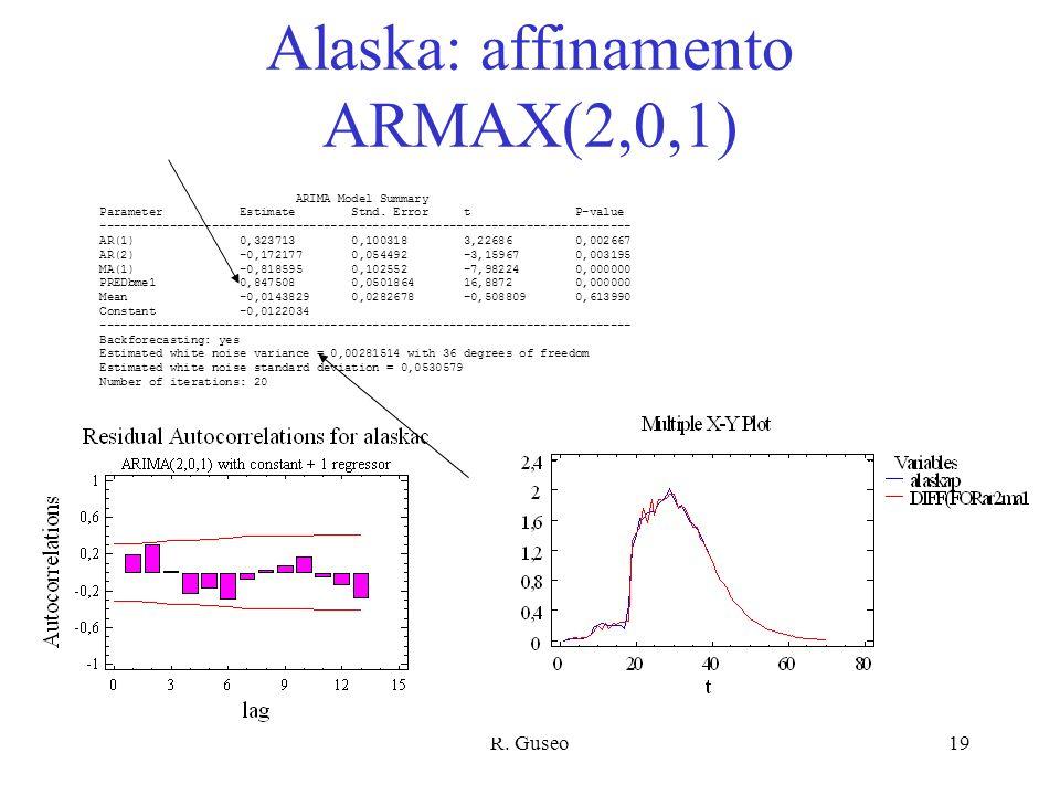 Alaska: affinamento ARMAX(2,0,1)