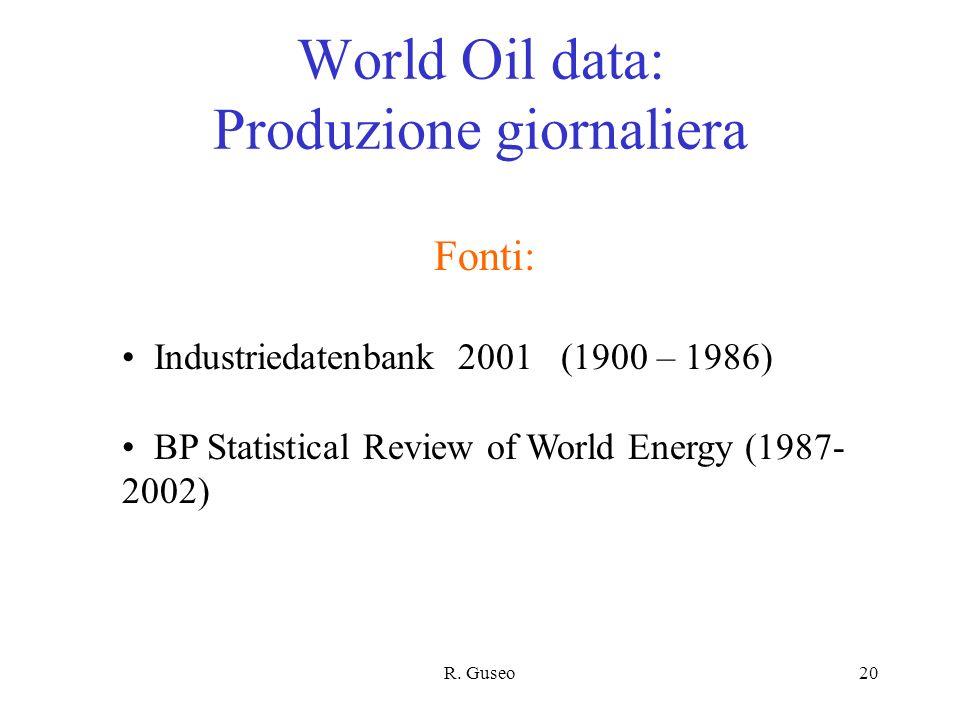 World Oil data: Produzione giornaliera