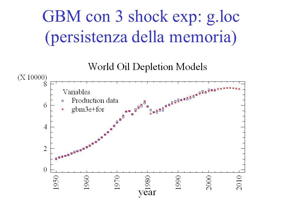 GBM con 3 shock exp: g.loc (persistenza della memoria)