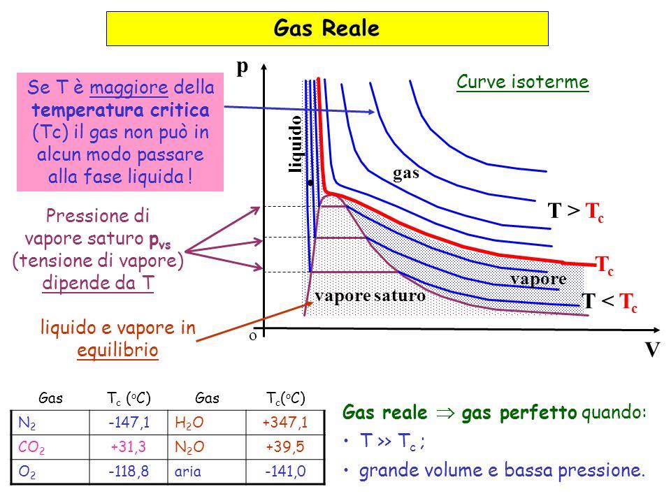 Gas Reale p T > Tc Tc T < Tc V Curve isoterme