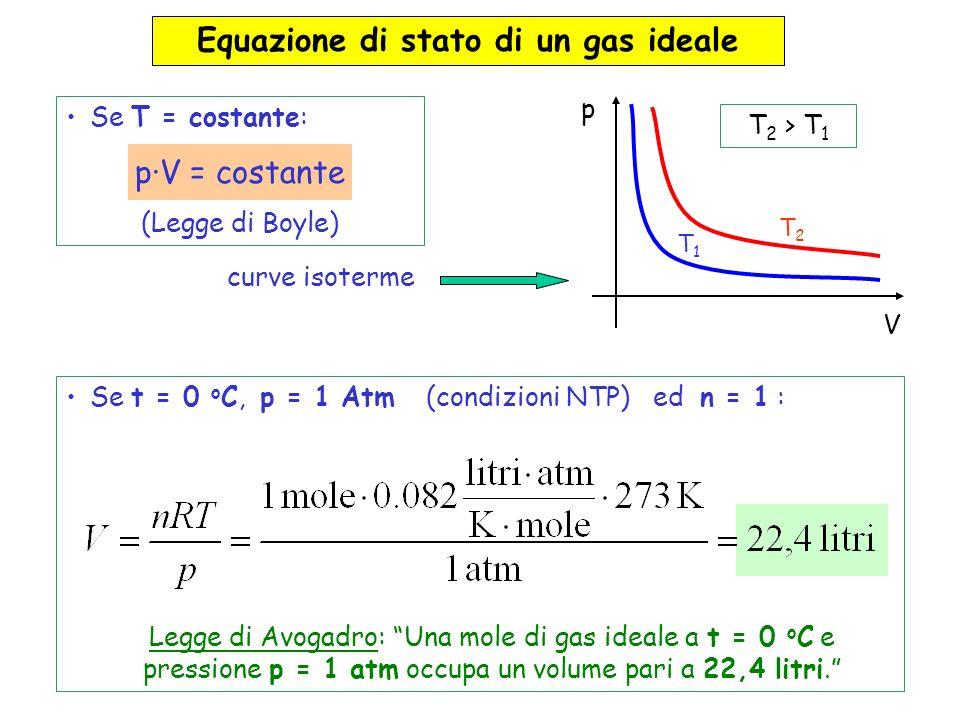 Equazione di stato di un gas ideale