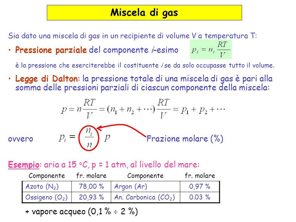 Miscela di gas Pressione parziale del componente i-esimo