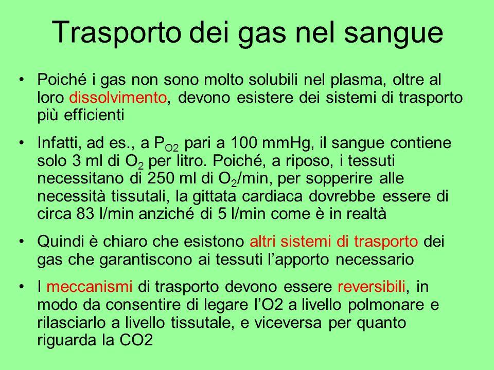 Trasporto dei gas nel sangue