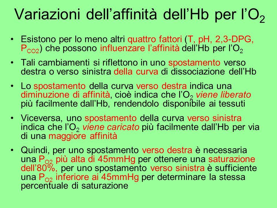 Variazioni dell'affinità dell'Hb per l'O2