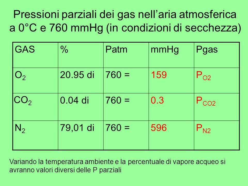 Pressioni parziali dei gas nell'aria atmosferica a 0°C e 760 mmHg (in condizioni di secchezza)