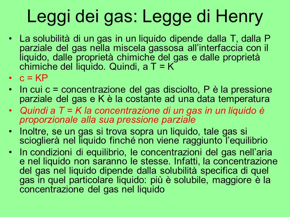 Leggi dei gas: Legge di Henry