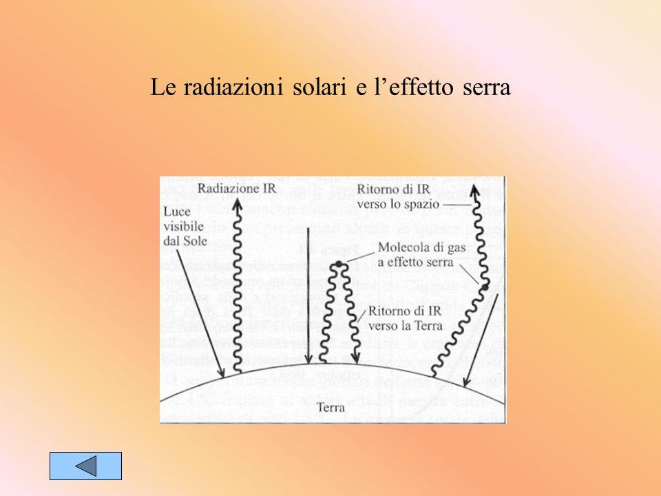 Le radiazioni solari e l'effetto serra