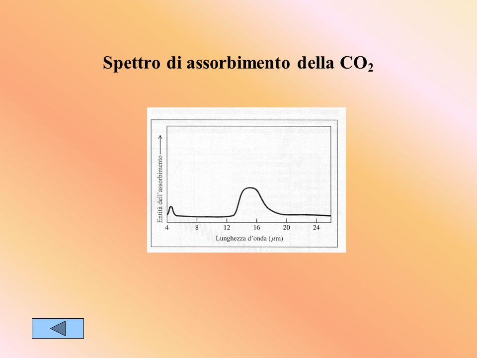 Spettro di assorbimento della CO2