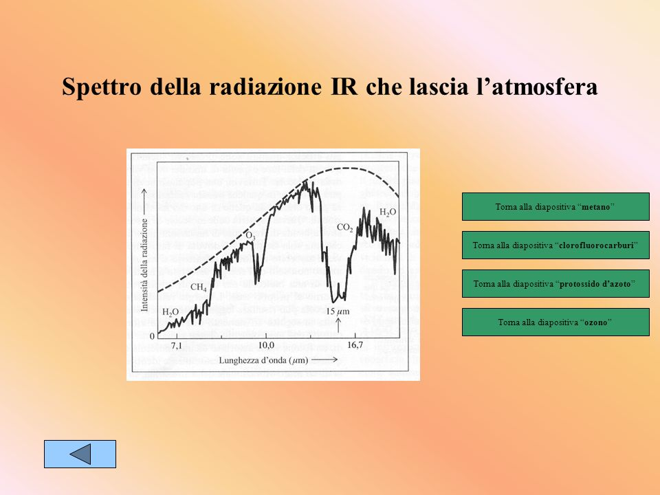Spettro della radiazione IR che lascia l'atmosfera