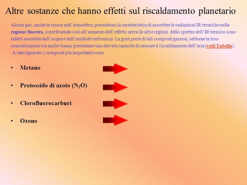 Altre sostanze che hanno effetti sul riscaldamento planetario