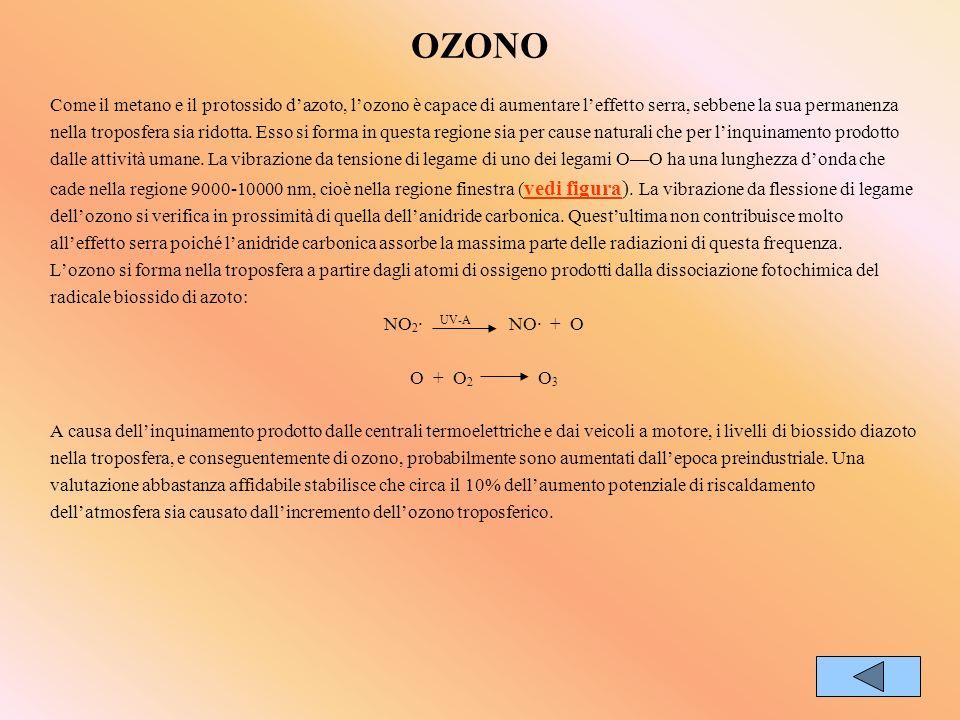 OZONO Come il metano e il protossido d'azoto, l'ozono è capace di aumentare l'effetto serra, sebbene la sua permanenza.