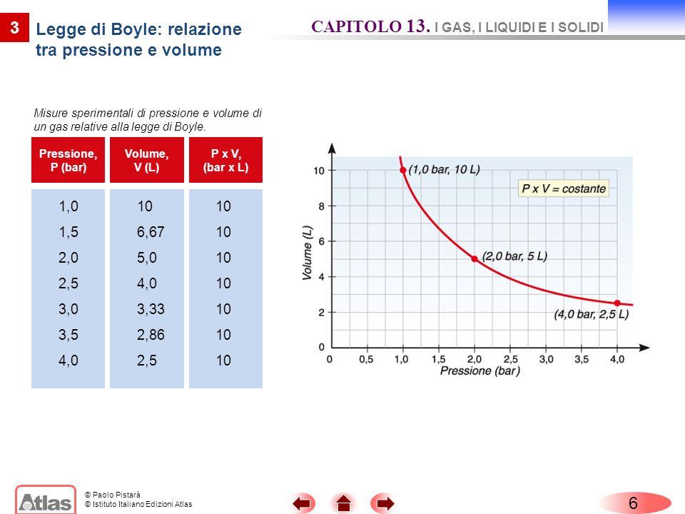 Legge di Boyle: relazione tra pressione e volume