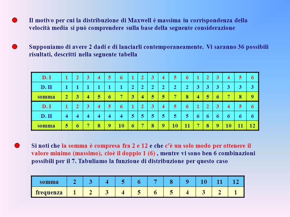 risultati, descritti nella seguente tabella