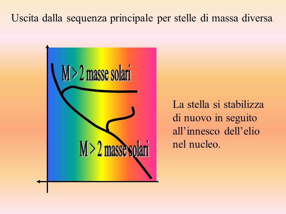 Uscita dalla sequenza principale per stelle di massa diversa