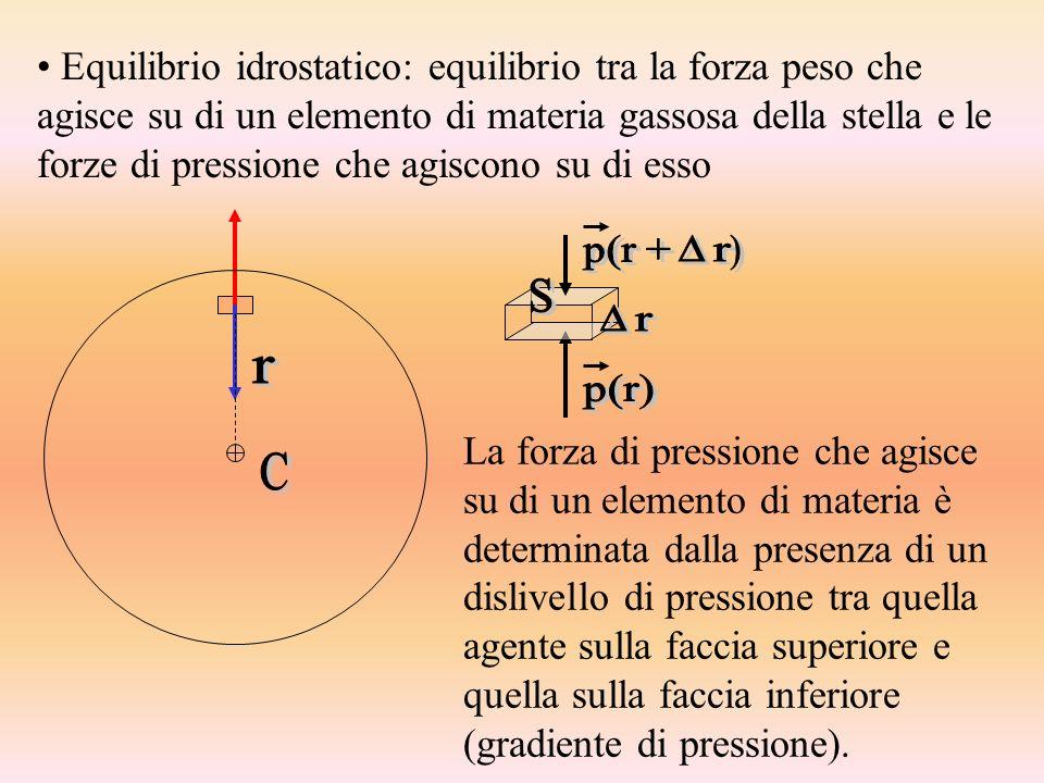 Equilibrio idrostatico: equilibrio tra la forza peso che agisce su di un elemento di materia gassosa della stella e le forze di pressione che agiscono su di esso