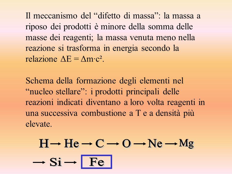 Il meccanismo del difetto di massa : la massa a riposo dei prodotti è minore della somma delle masse dei reagenti; la massa venuta meno nella reazione si trasforma in energia secondo la relazione ΔE = Δm·c².