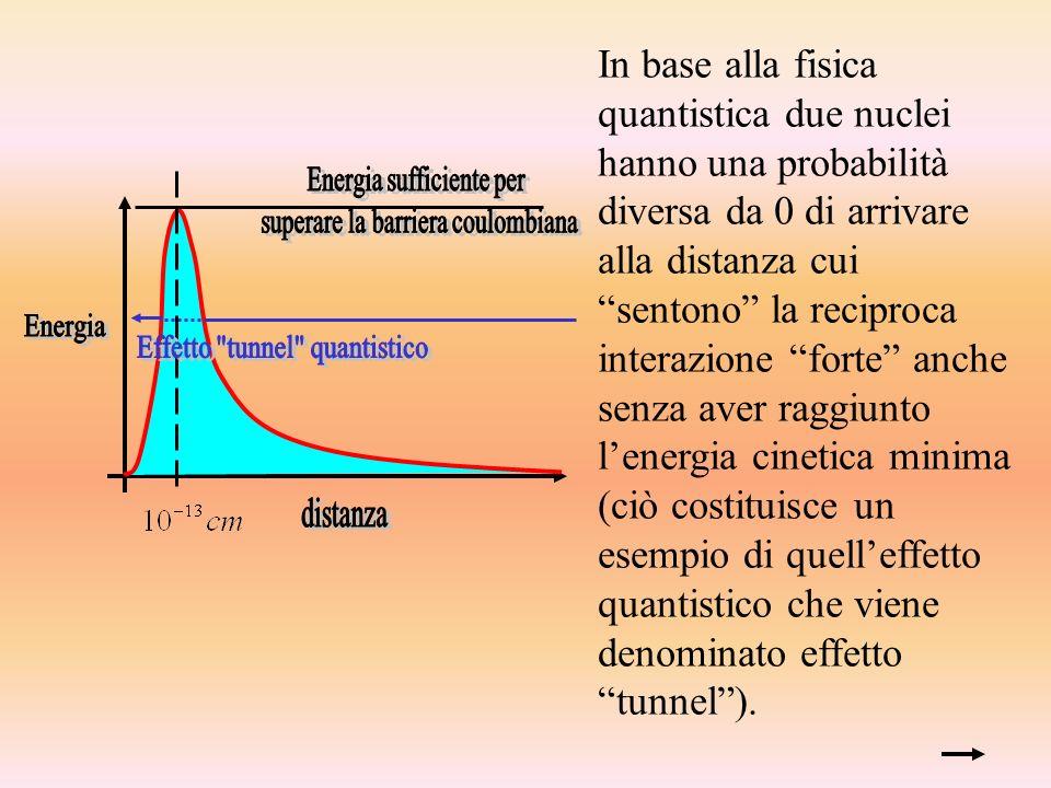In base alla fisica quantistica due nuclei hanno una probabilità diversa da 0 di arrivare alla distanza cui sentono la reciproca interazione forte anche senza aver raggiunto l'energia cinetica minima (ciò costituisce un esempio di quell'effetto quantistico che viene denominato effetto tunnel ).