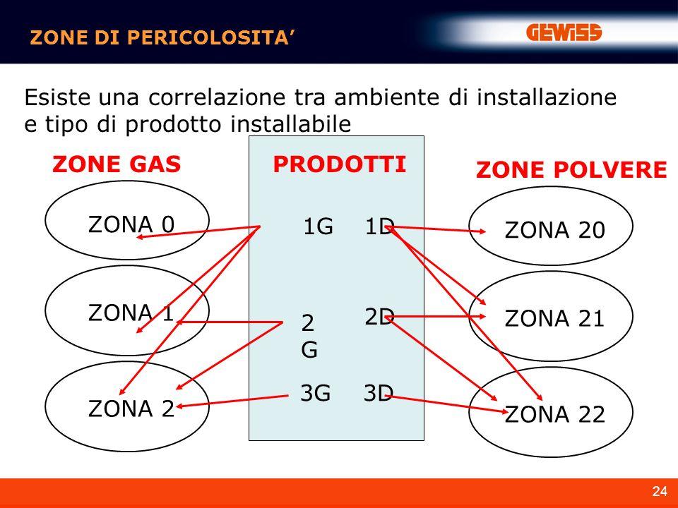 ZONE DI PERICOLOSITA' Esiste una correlazione tra ambiente di installazione e tipo di prodotto installabile.