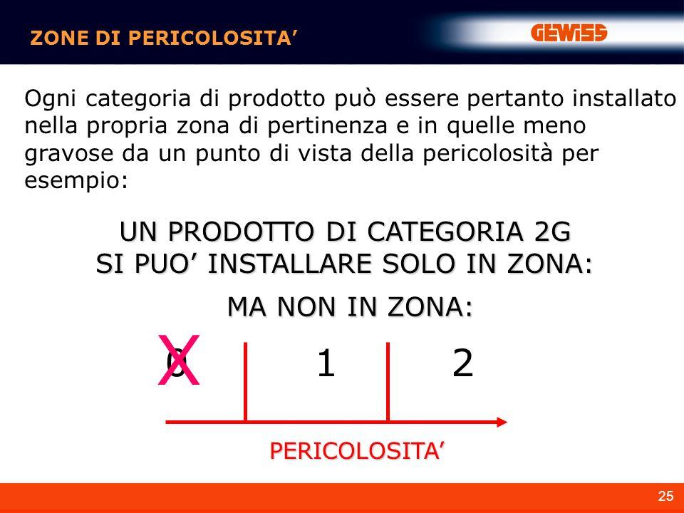 X 1 2 UN PRODOTTO DI CATEGORIA 2G SI PUO' INSTALLARE SOLO IN ZONA: