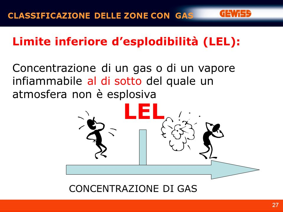 LEL Limite inferiore d'esplodibilità (LEL):