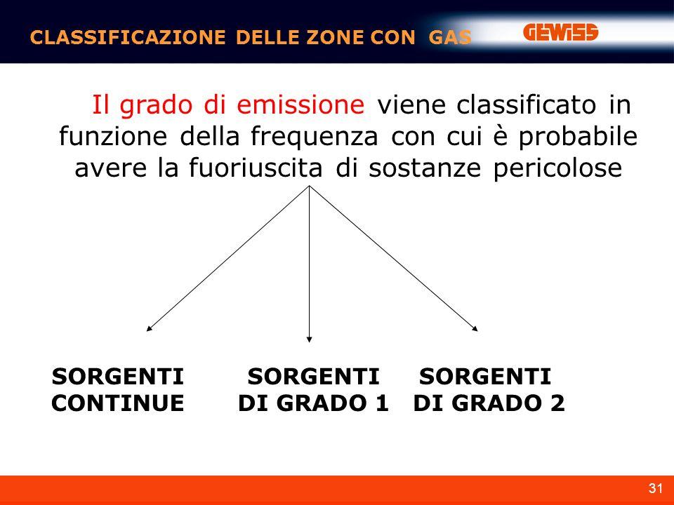 CLASSIFICAZIONE DELLE ZONE CON GAS