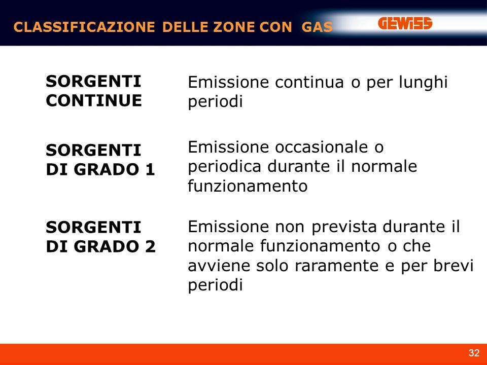 Emissione continua o per lunghi periodi