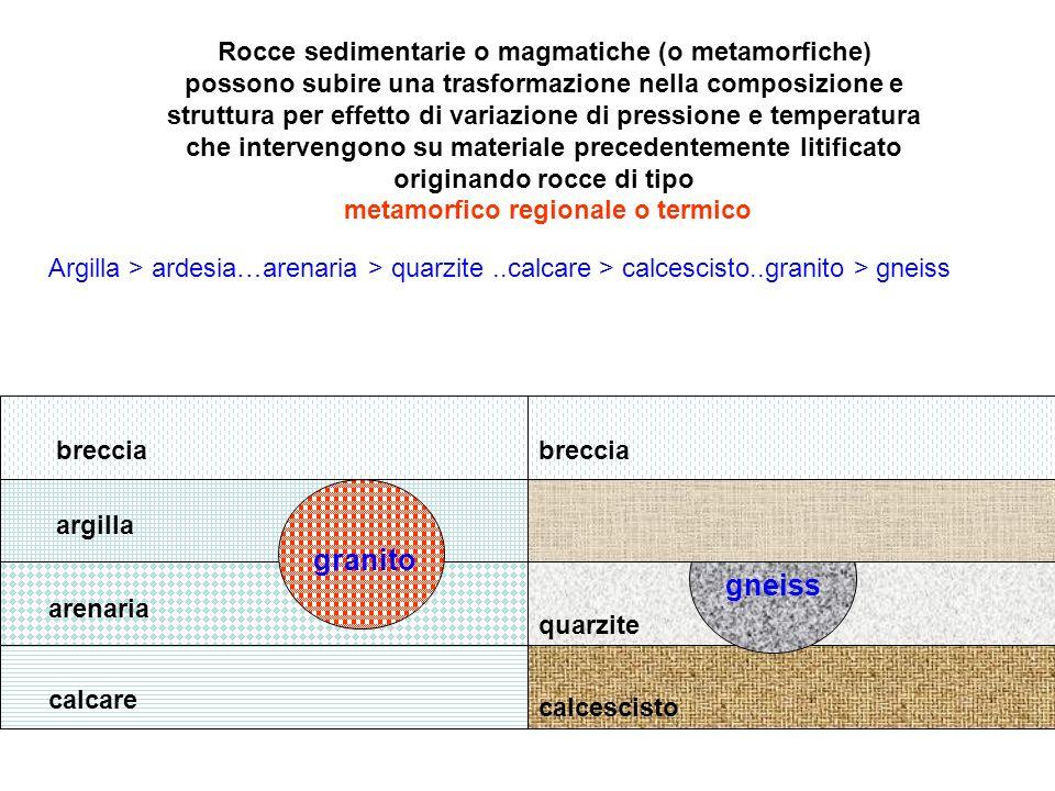 Rocce sedimentarie o magmatiche (o metamorfiche) possono subire una trasformazione nella composizione e struttura per effetto di variazione di pressione e temperatura che intervengono su materiale precedentemente litificato originando rocce di tipo metamorfico regionale o termico