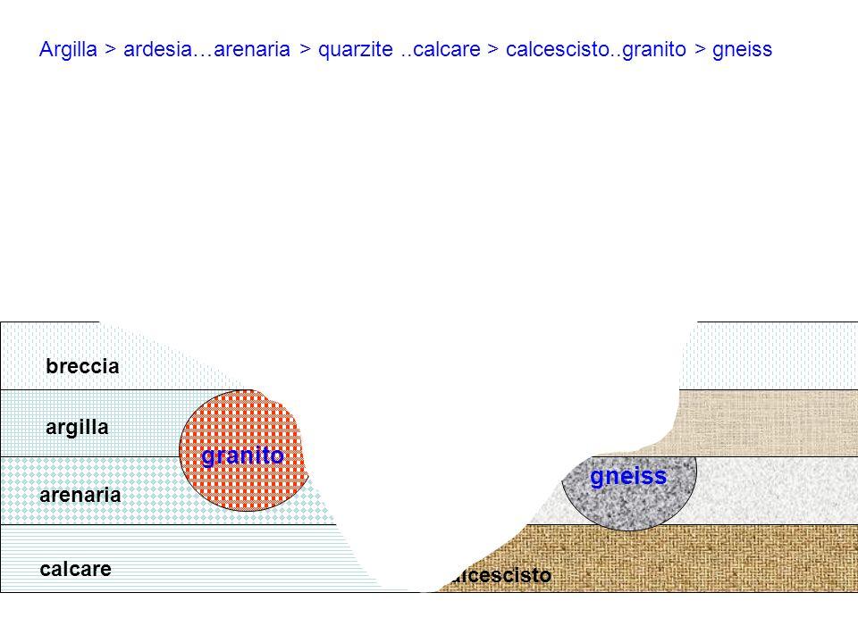 Argilla > ardesia…arenaria > quarzite. calcare > calcescisto