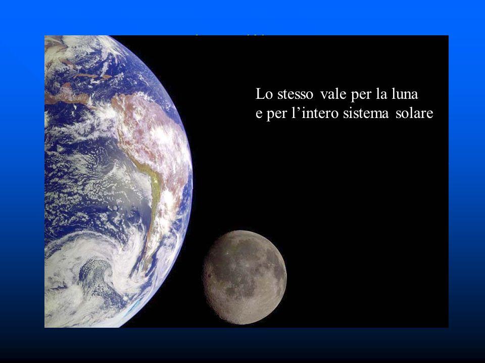 Caduta libera 2 Lo stesso vale per la luna e per l'intero sistema solare
