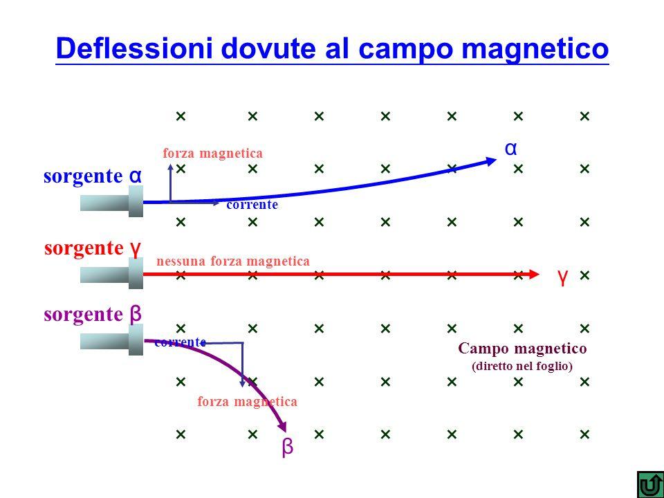 Deflessioni dovute al campo magnetico