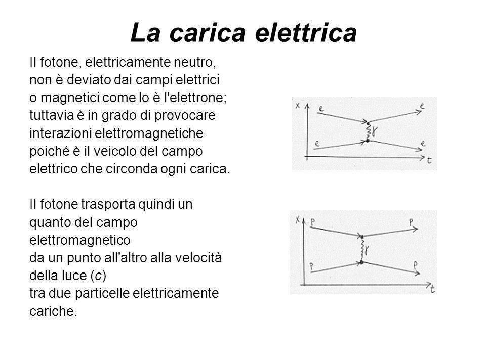 La carica elettrica Il fotone, elettricamente neutro,