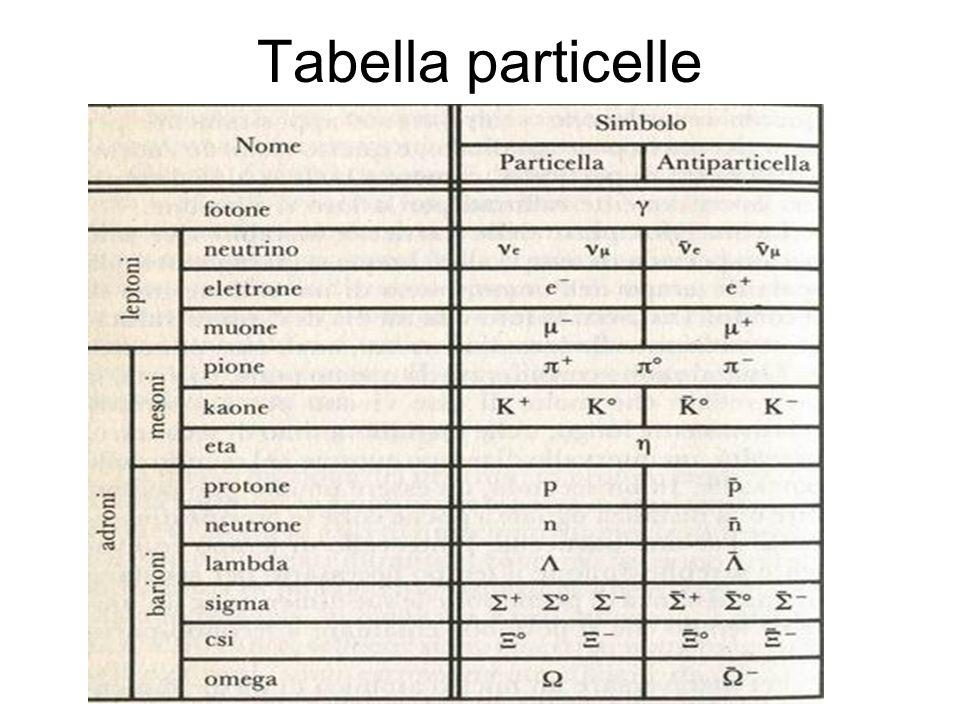 Tabella particelle