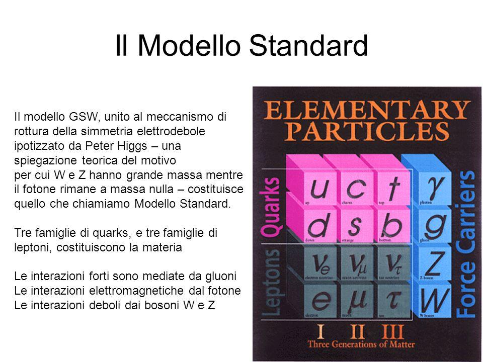 Il Modello Standard Il modello GSW, unito al meccanismo di