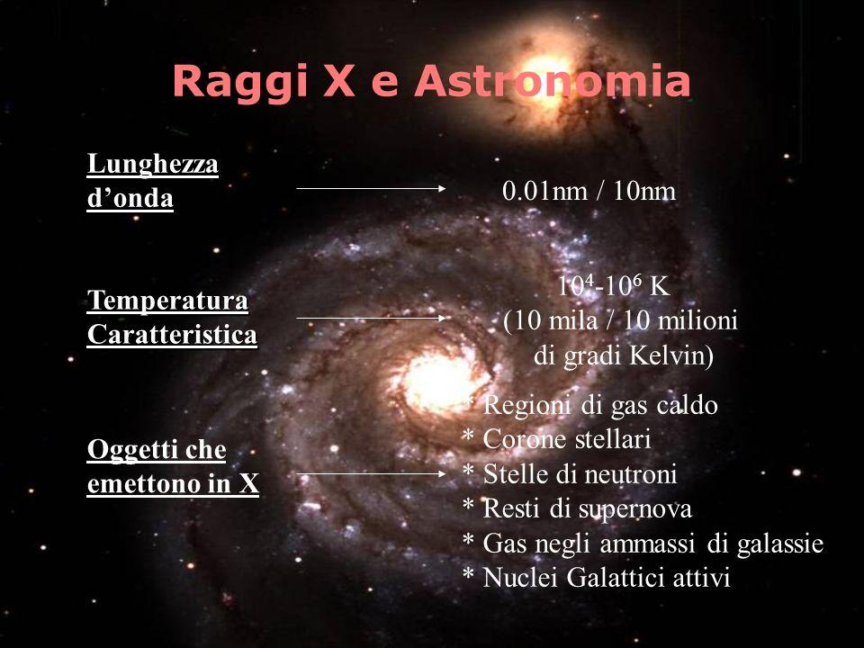 Raggi X e Astronomia Lunghezza d'onda 0.01nm / 10nm 104-106 K
