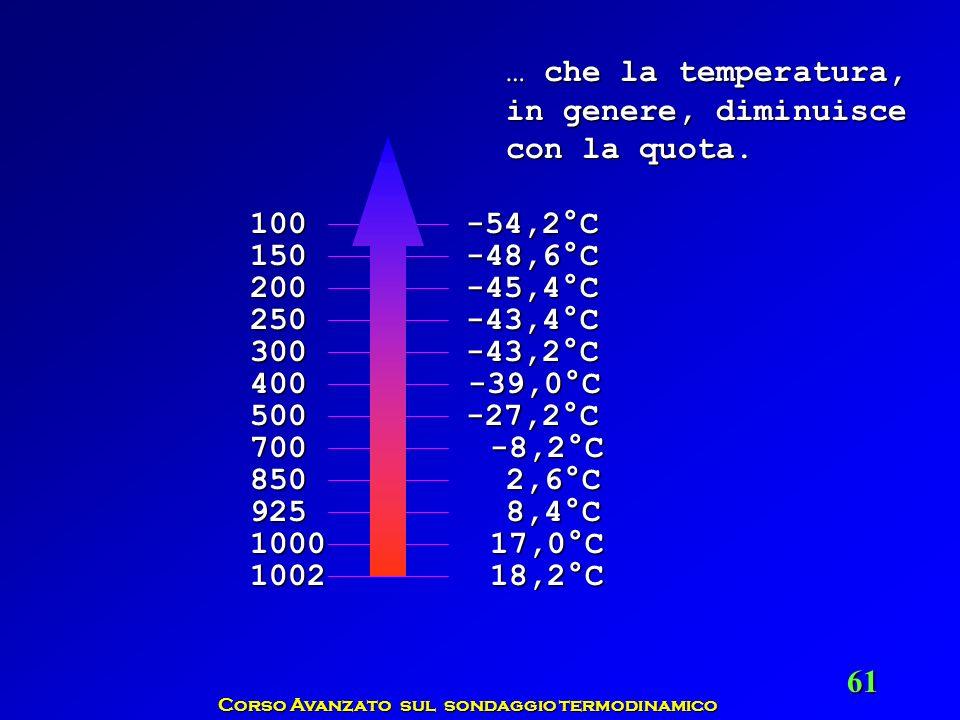 Corso Avanzato sul sondaggio termodinamico