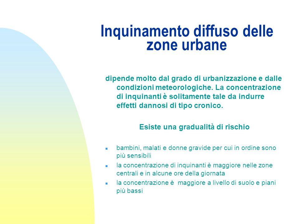 Inquinamento diffuso delle zone urbane