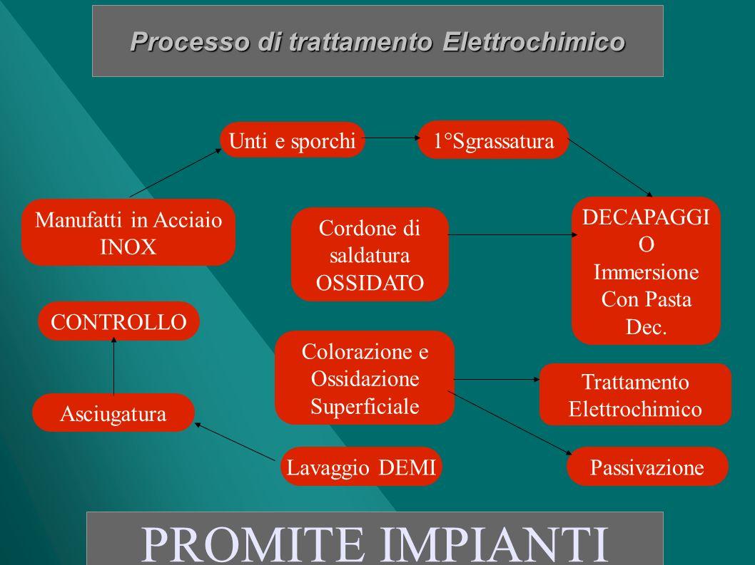 Processo di trattamento Elettrochimico