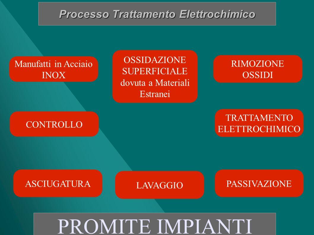 Processo Trattamento Elettrochimico