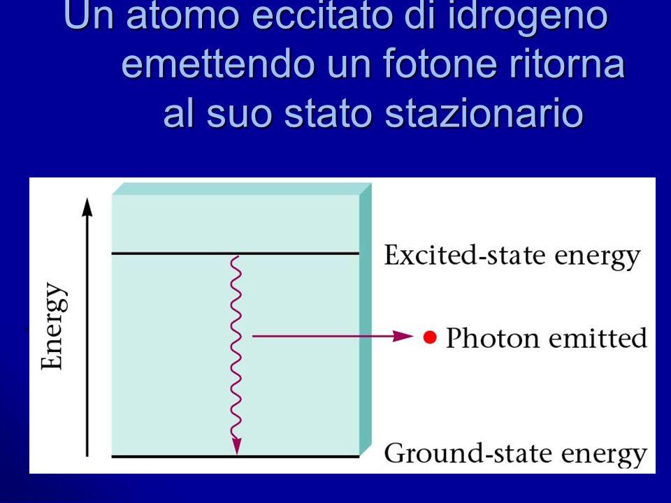 Un atomo eccitato di idrogeno emettendo un fotone ritorna al suo stato stazionario